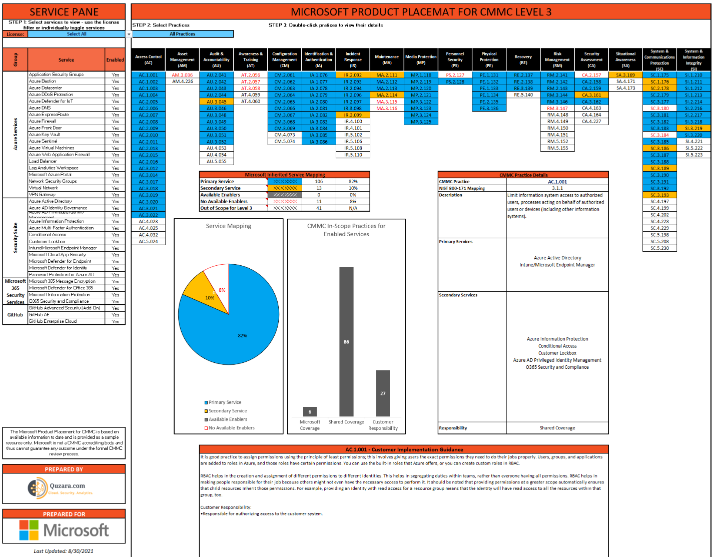 Microsoft Product Placemat for CMMC
